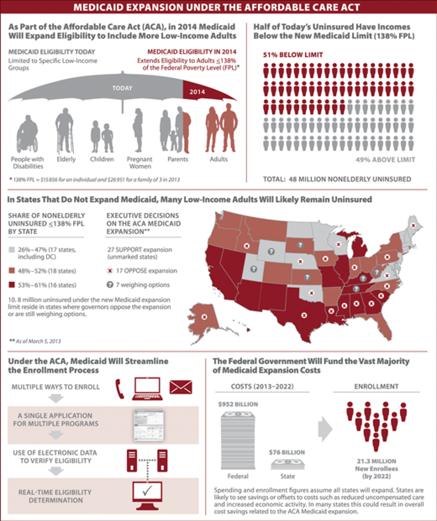 Medicaid Expansion Under the Affordable Care Act Infographic