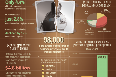 Medical Malpractice in USA Infographic