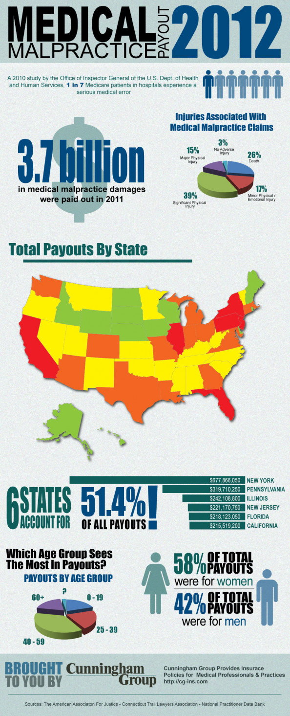 Medical Malpractice Payouts 2012 Infographic