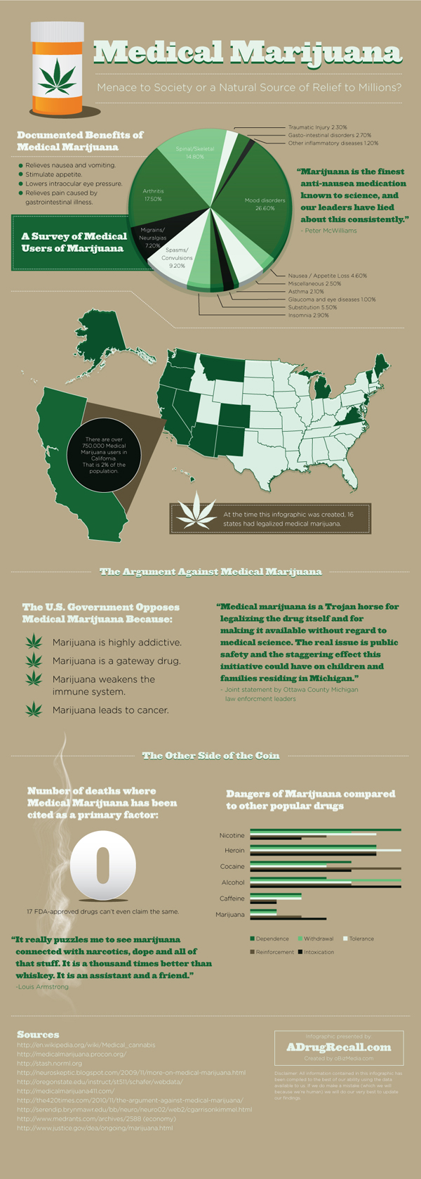 legalizing marijuana 14 infographics that explain the issues see how drives results