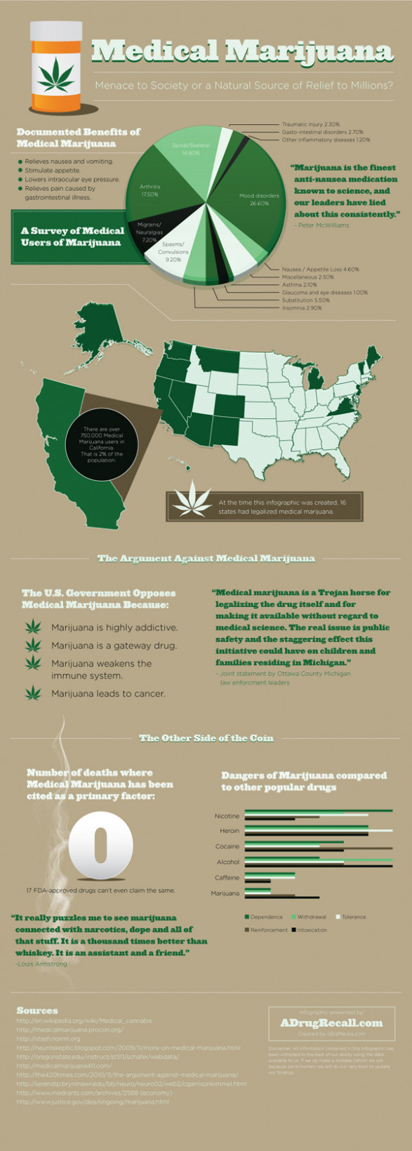 Medical Marijuana infographics