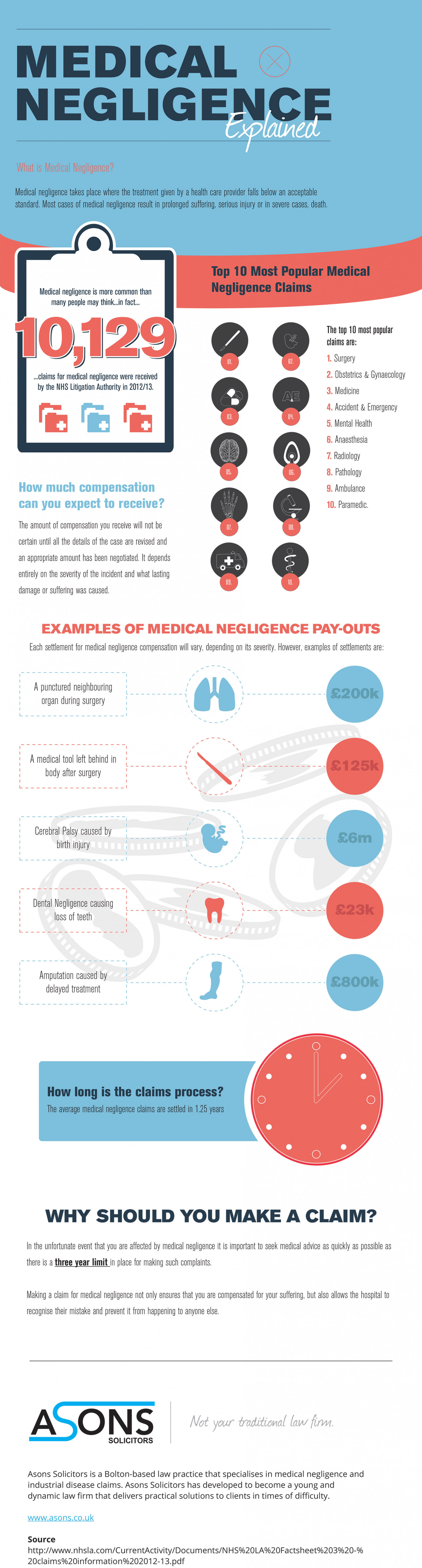 Medical Negligence Explained Infographic