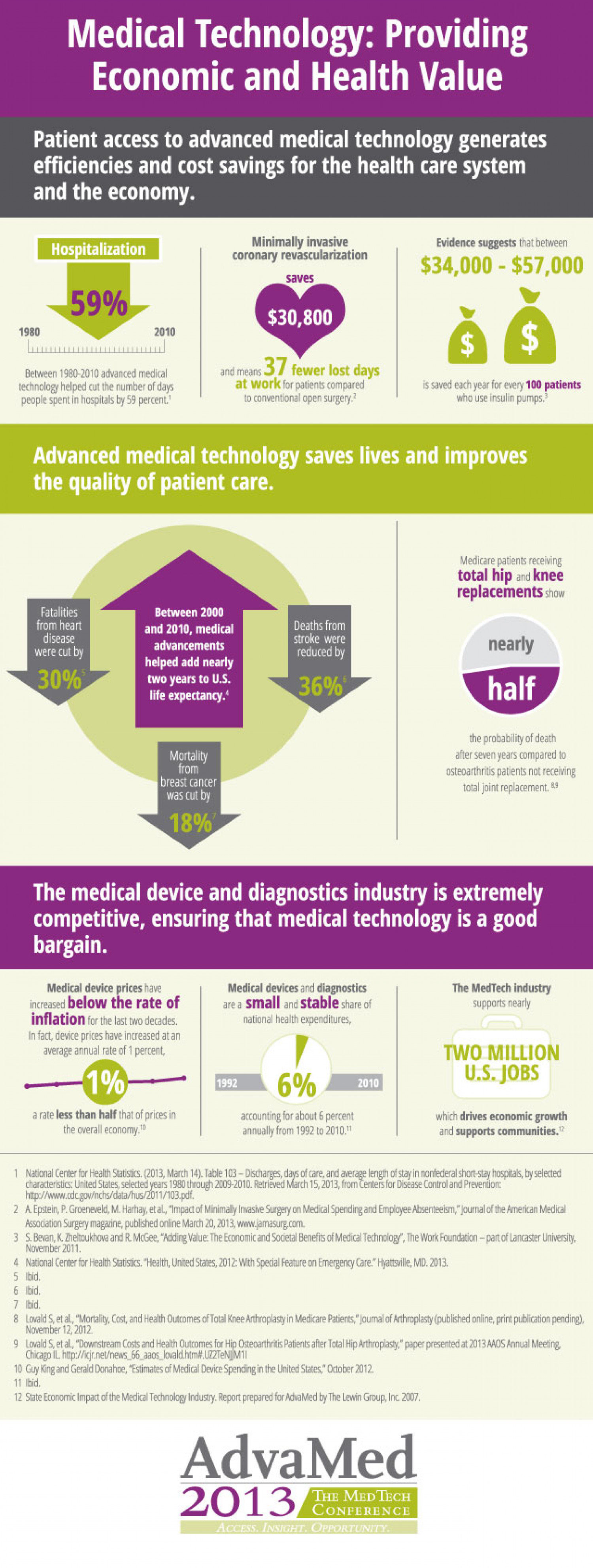 Medical Technology: Providing Economic and Health Value Infographic
