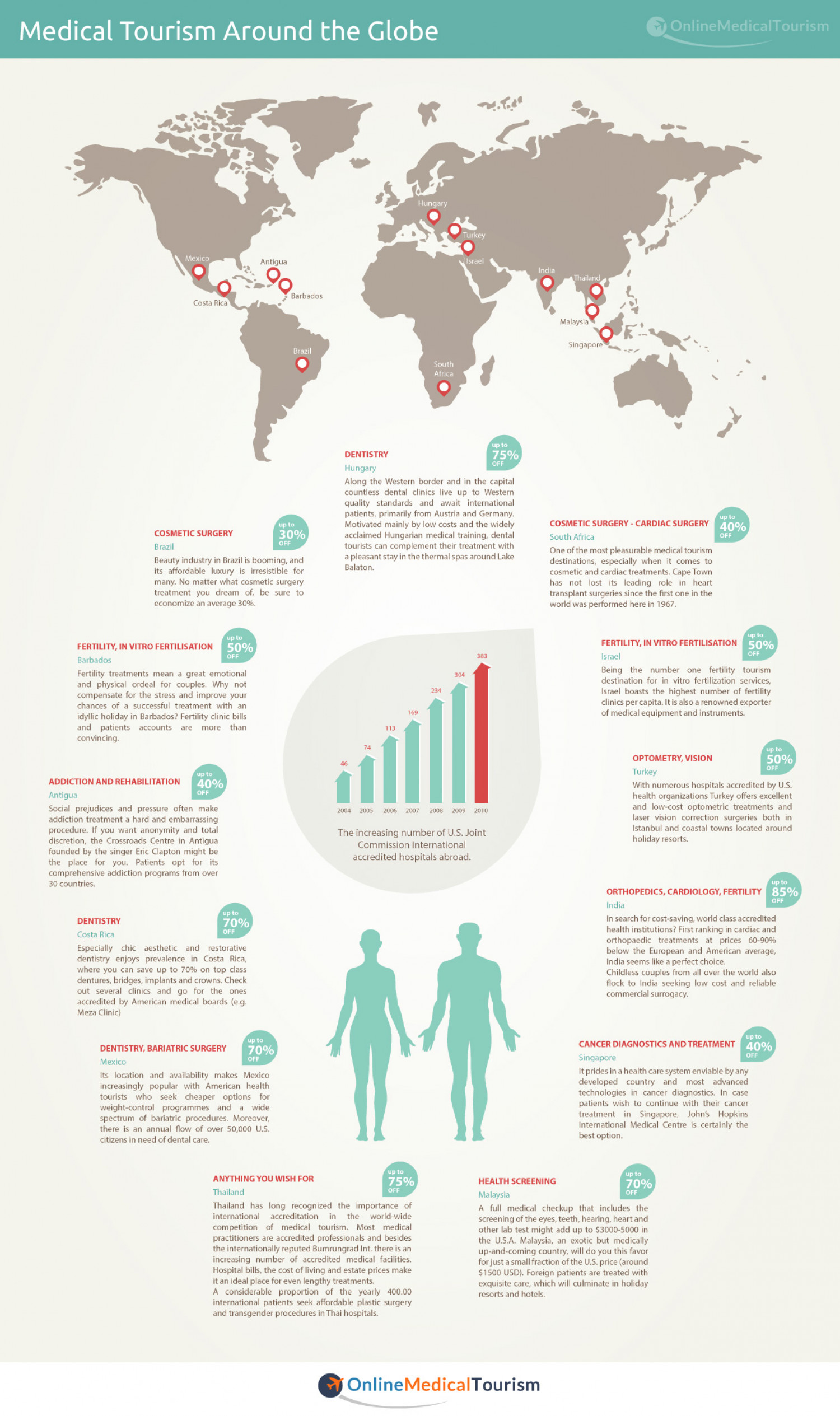 Medical Tourism around the Globe Infographic
