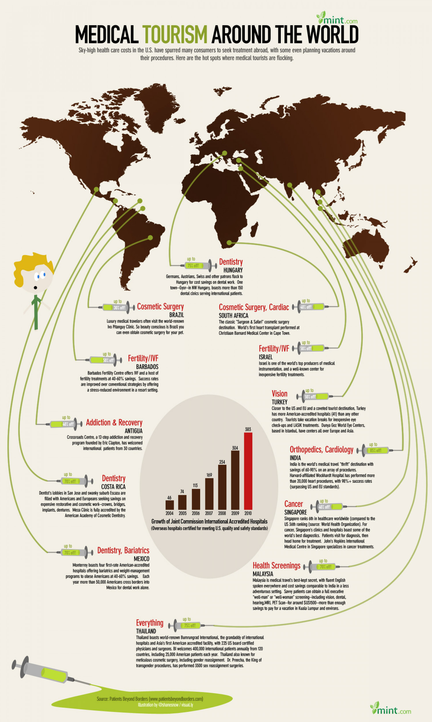 Medical Tourism Around The World Infographic