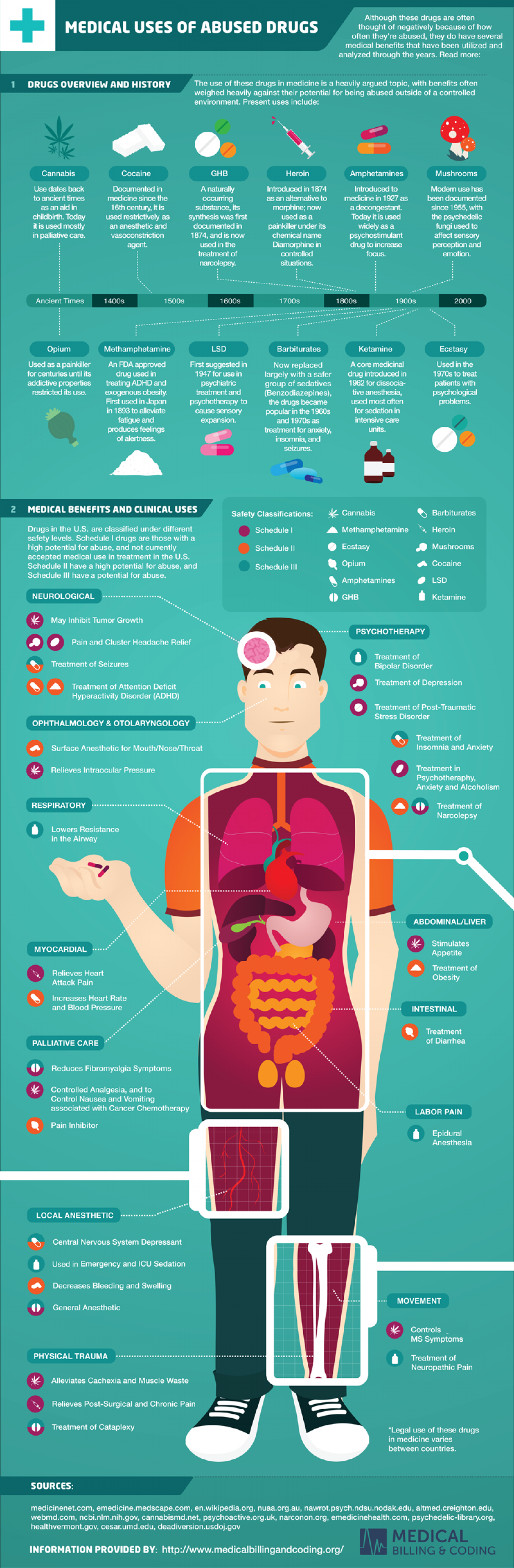 Medical Uses Of Abused Drugs Infographic