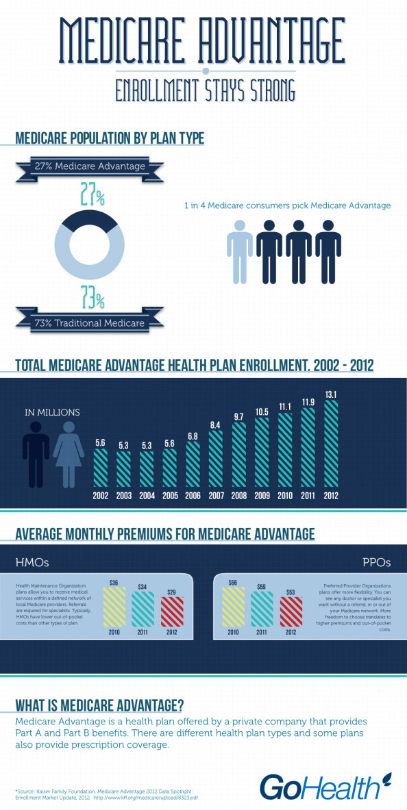 Medicare Advantage: Enrollment Stays Strong Infographic