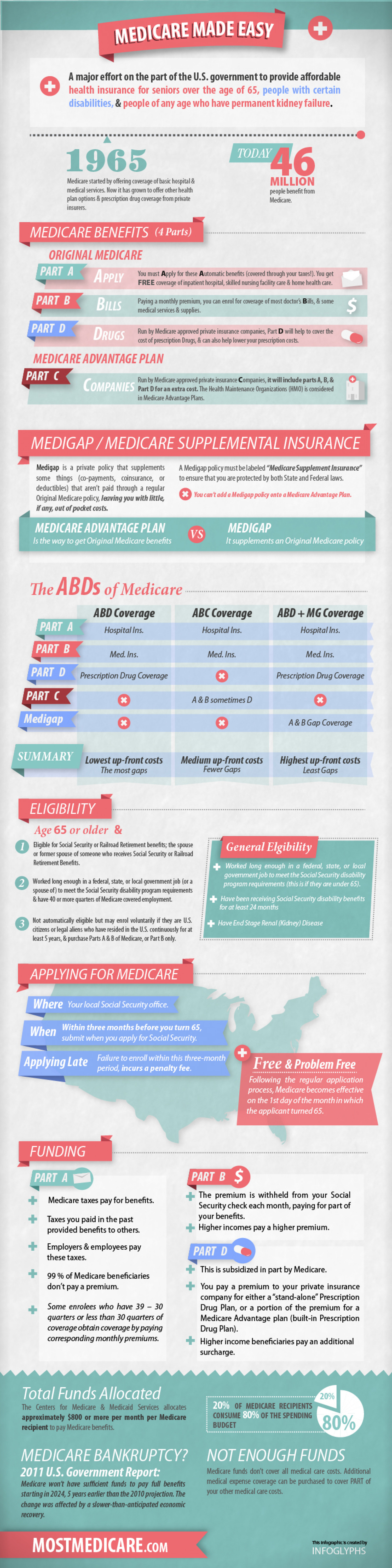Medicare Made Easy Infographic