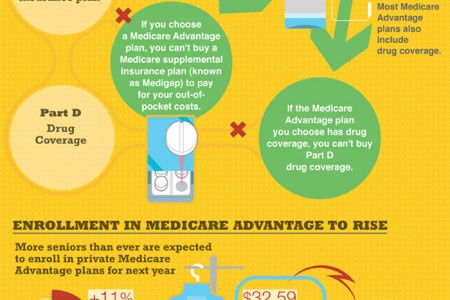 Medicare Open Enrollment Infographic Infographic