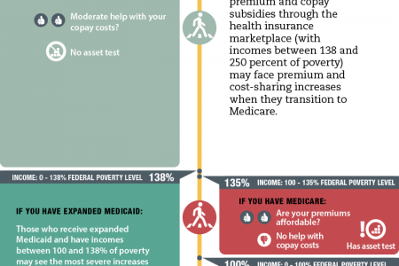 Medicare's Financial Assistance for Out-of-Pocket Health Care Costs Infographic