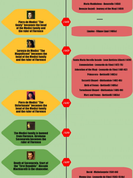 Medici family - Renaissance Florence timeline Infographic
