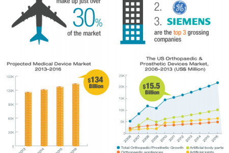 MedTech in The US Infographic