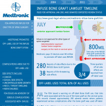 Medtronic Infuse Bone Graft Lawsuit Infographic