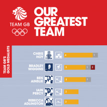 Meet Team GB - London 2012 Infographic