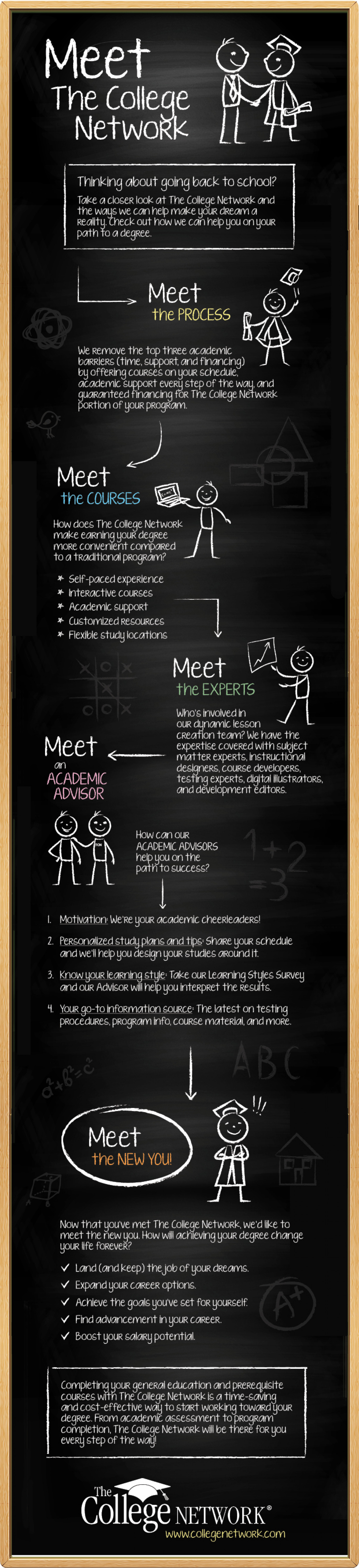 Meet The College Network  Infographic