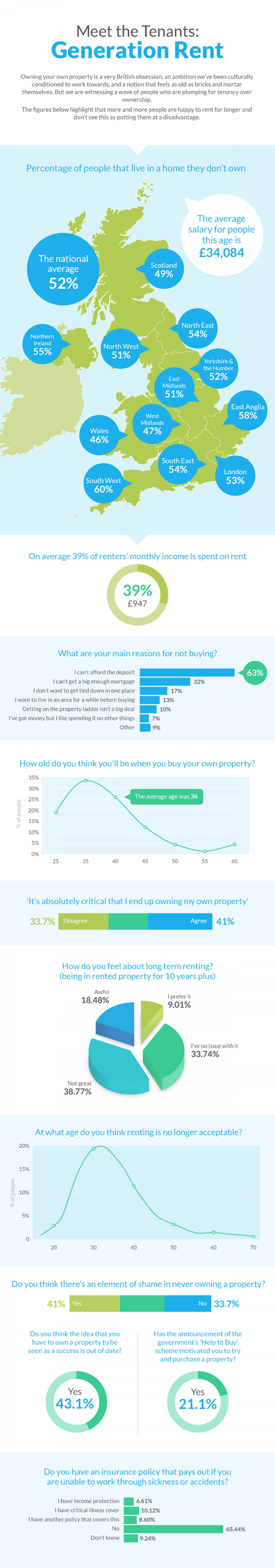 Meet the tenants: Generation Rent Infographic