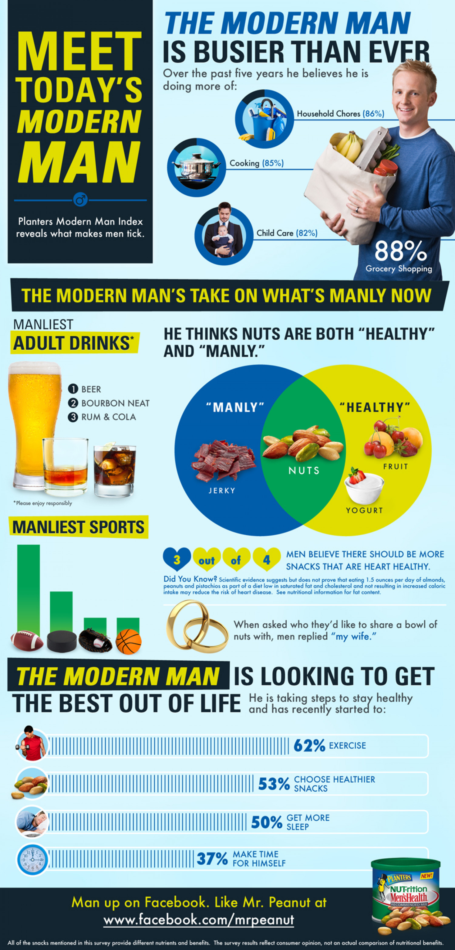 Meet Today's Modern Man Infographic