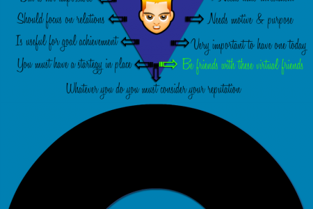 Meet your virtual friends Infographic