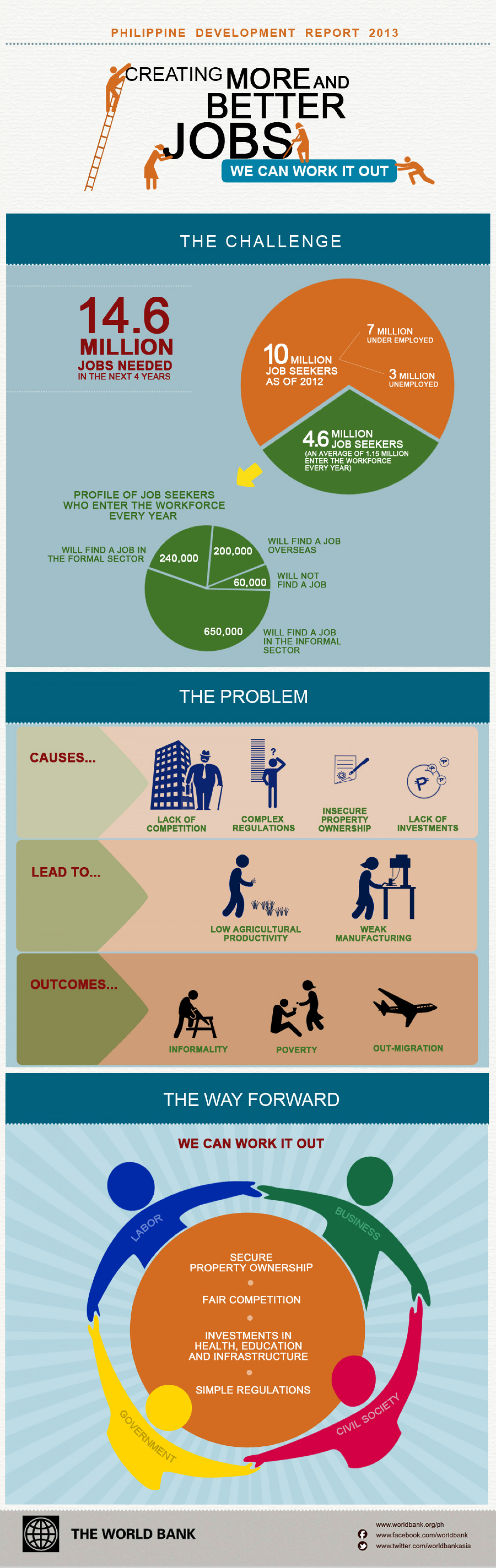 Meeting the Philippine Jobs Challenge Infographic