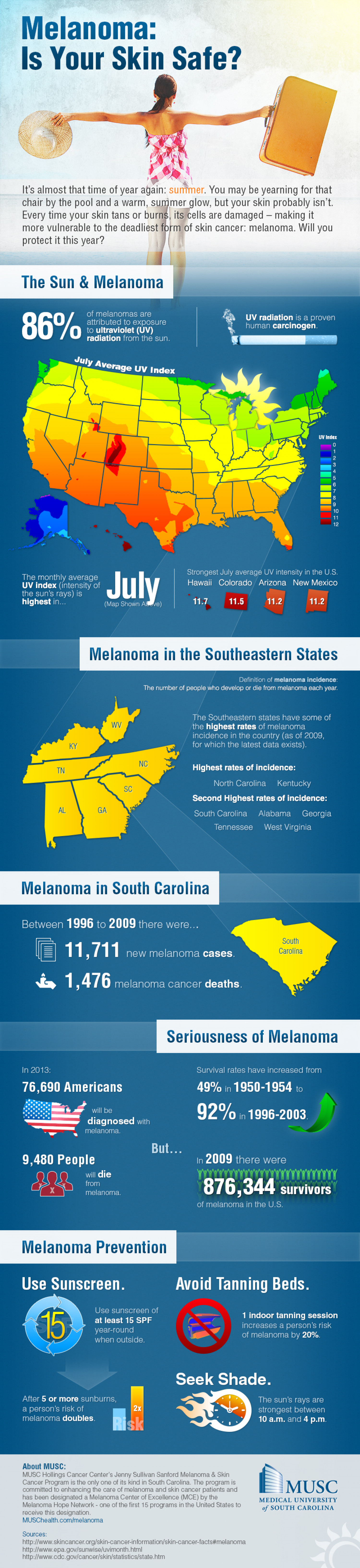 Melanoma: Is Your Skin Safe? Infographic