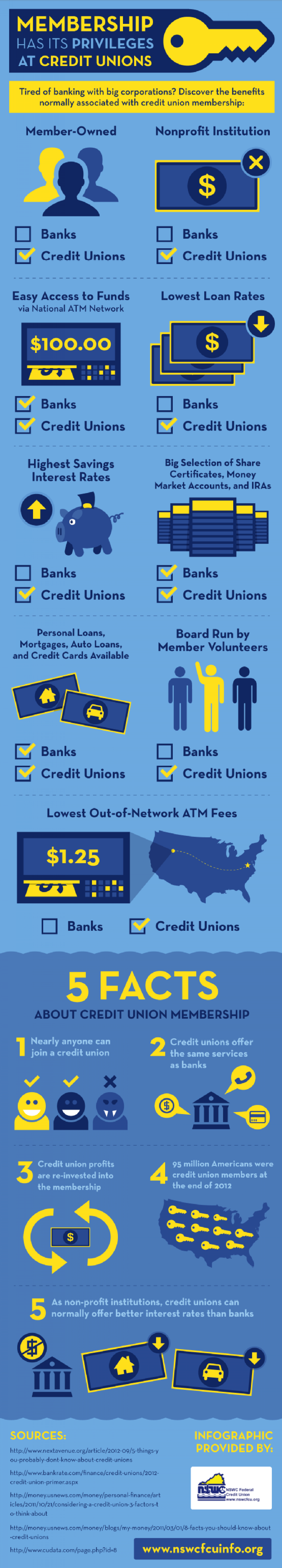 Membership Has Its Privileges at Credit Unions  Infographic