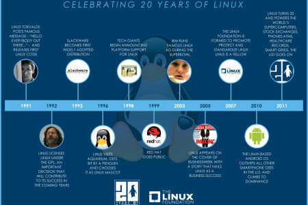 Memorable Linux Milestone Infographic