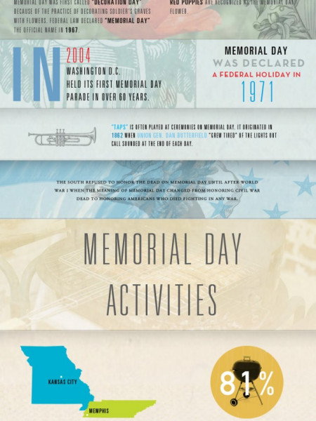 Memorial Day: Remembering the Fallen  Infographic