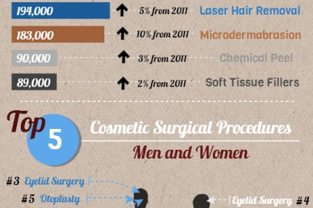 Men and Cosmetic Surgery  Infographic