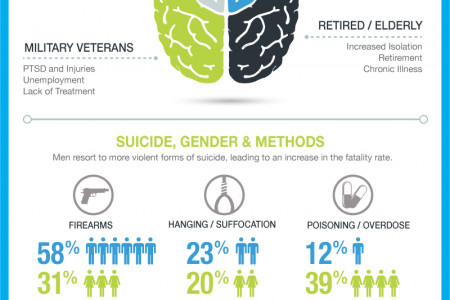 Men and Suicide: The Uncomfortable Truth  Infographic