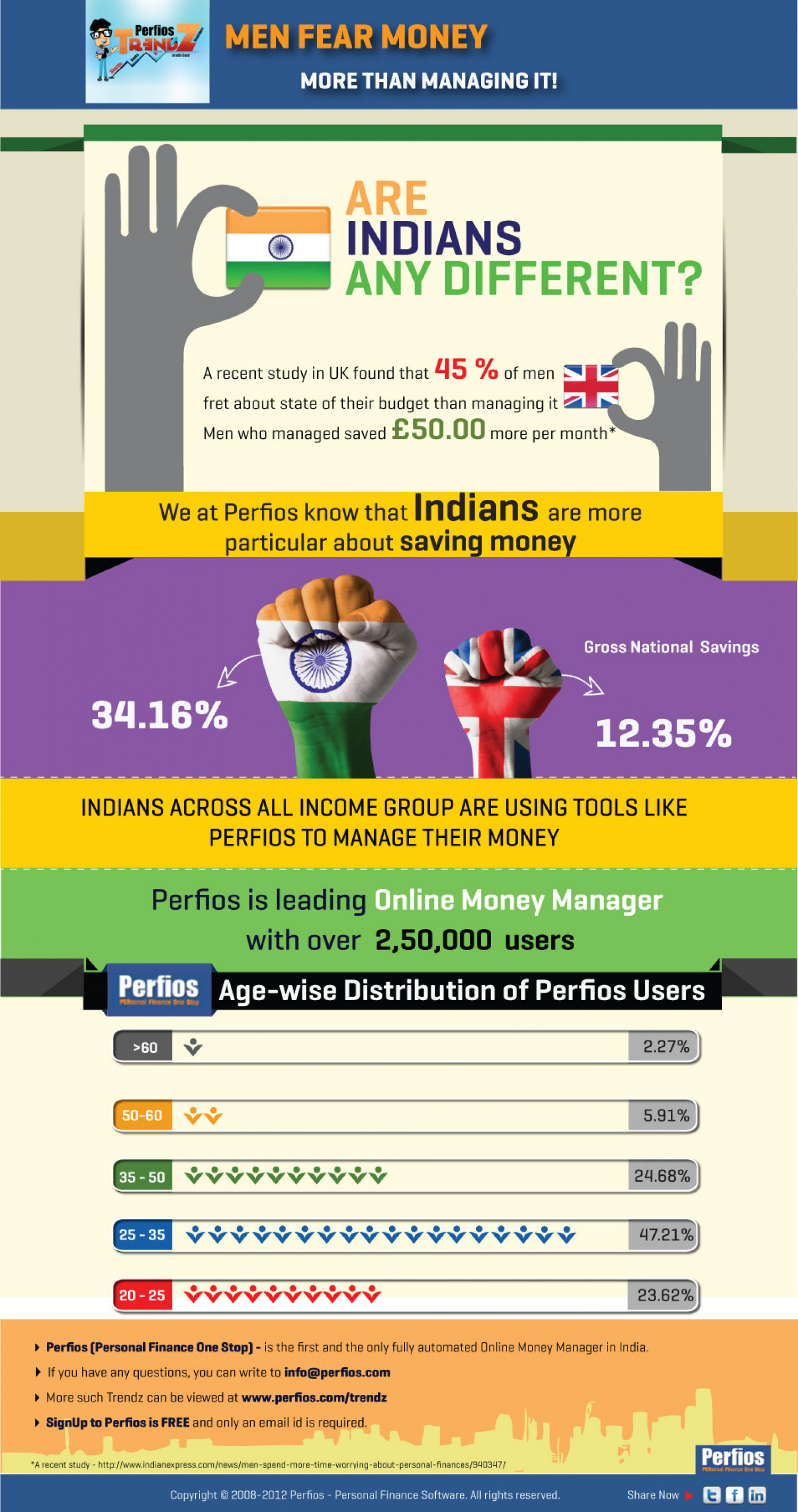 Men Fear Money More than Managing it! Infographic