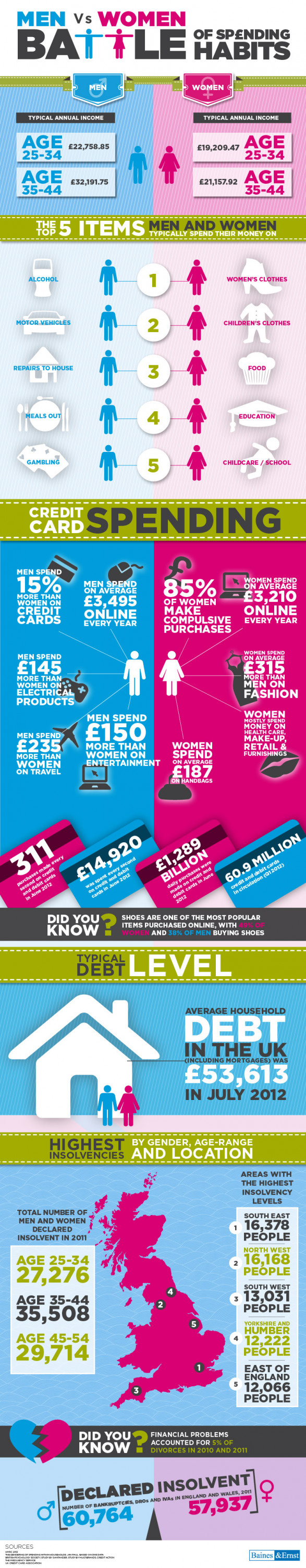 Men Vs. Women - Spending Habits