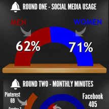 Men vs. Women  The Social Media Championship Infographic