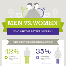 Men vs Women: Who Are The Better Savers? Infographic