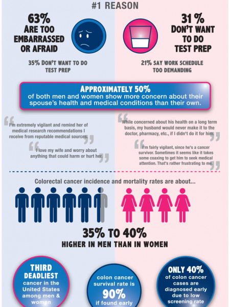 Men vs. Women: #1 Reason for Avoiding Colonscopy and Other Health Screenings/Exams Infographic