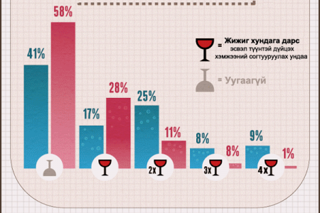 Men vs Women- Hen ni iluu sain jolooch ve? Infographic