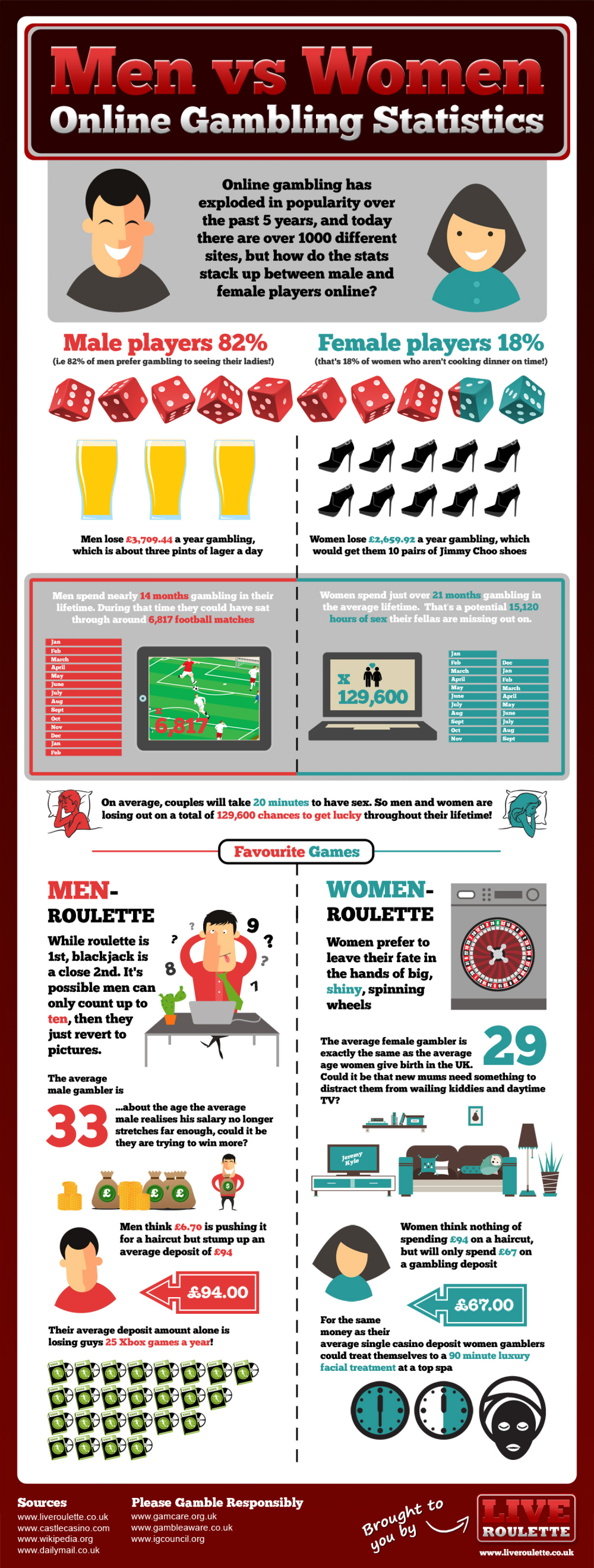 Men vs Women Online Gambling Statistics Infographic