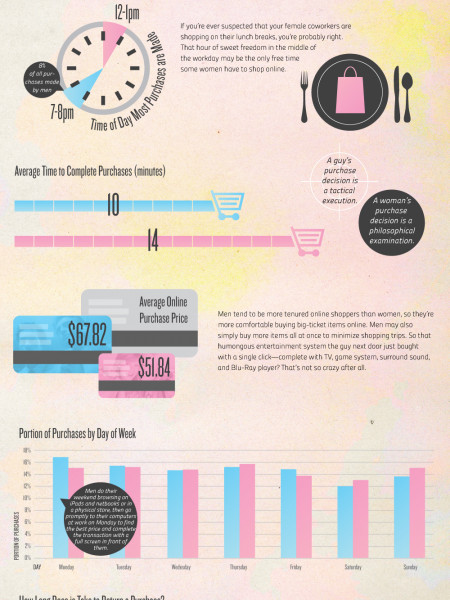 Men Vs. Women: Online Shopping Habits Infographic