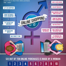 Men VS Women, Online Shopping Infographic