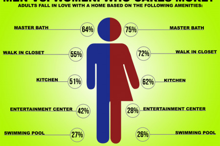 Men Vs. Women: Who Cares More? Infographic
