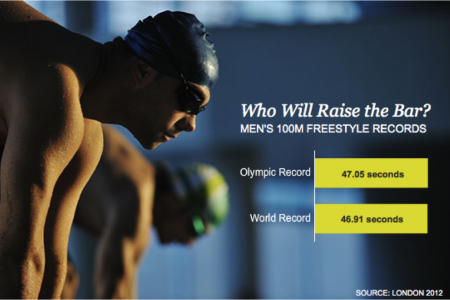 Men's 100M Freestyle Records Infographic