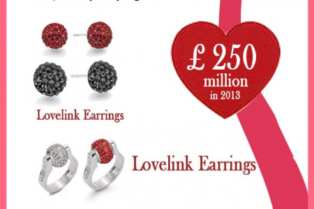 Men's Jewelry Buying Trend Since 2005 to 2013 and Lovelink Jewelries Infographic