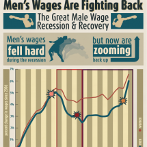 Men's Wages Fight Back  Infographic