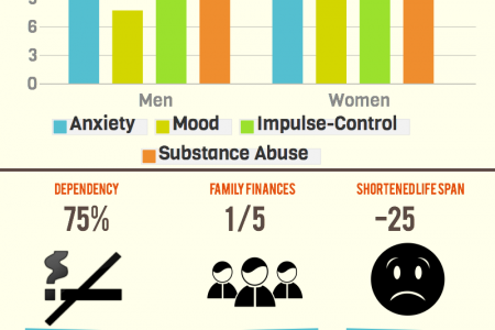 Mental Health In America Infographic