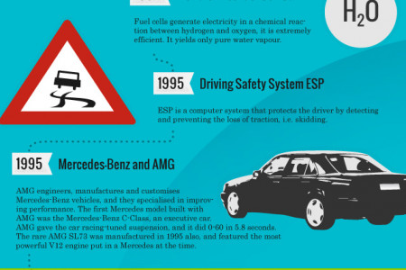 Mercedes-Benz - Car Technology Innovation Infographic
