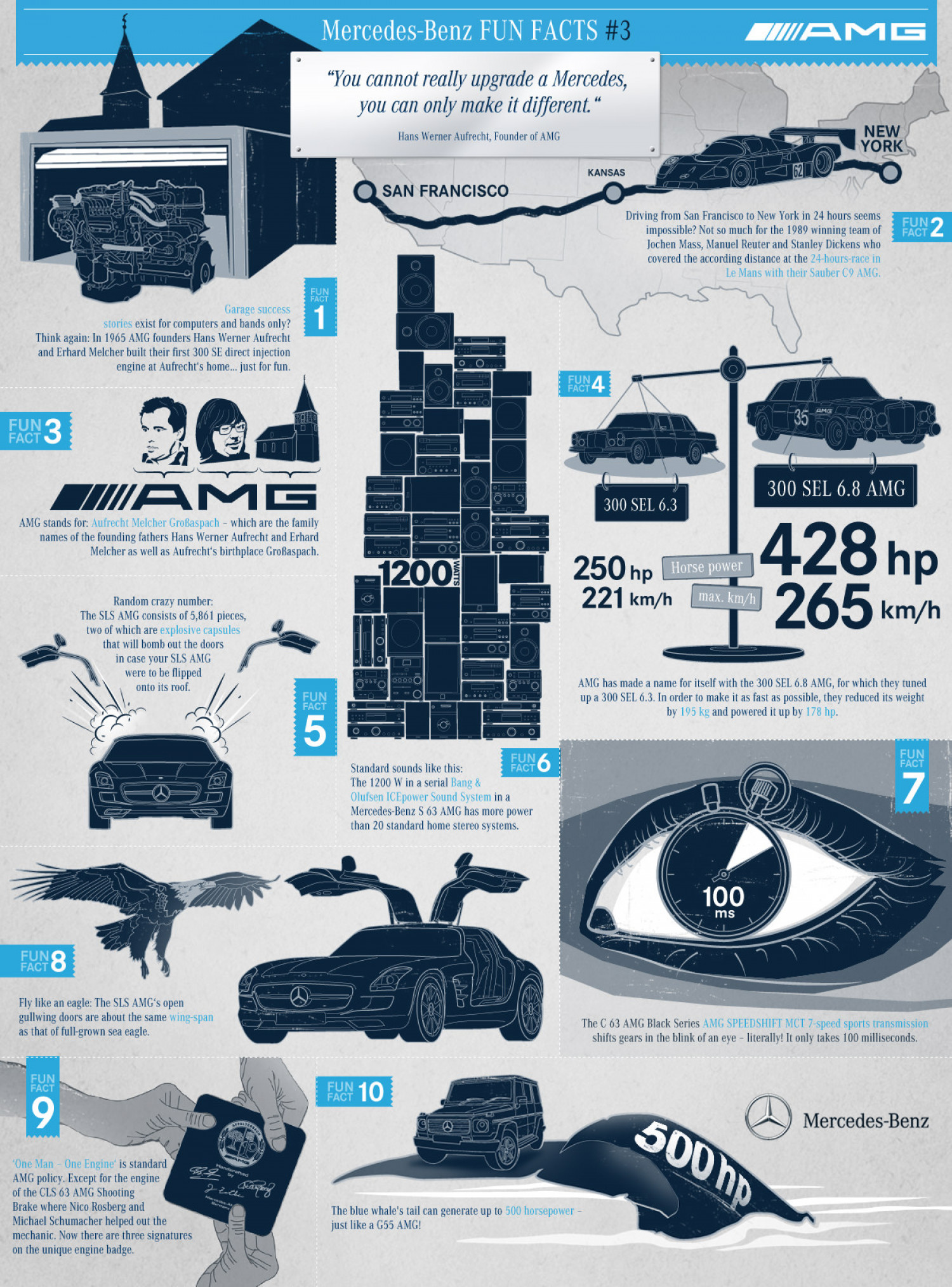Mercedes-Benz Fun Facts #3 - AMG Infographic