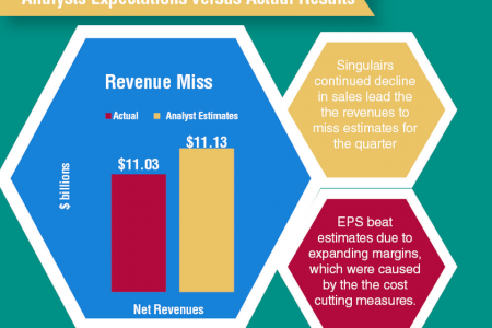 Merck & Co Earnings Review Infographic