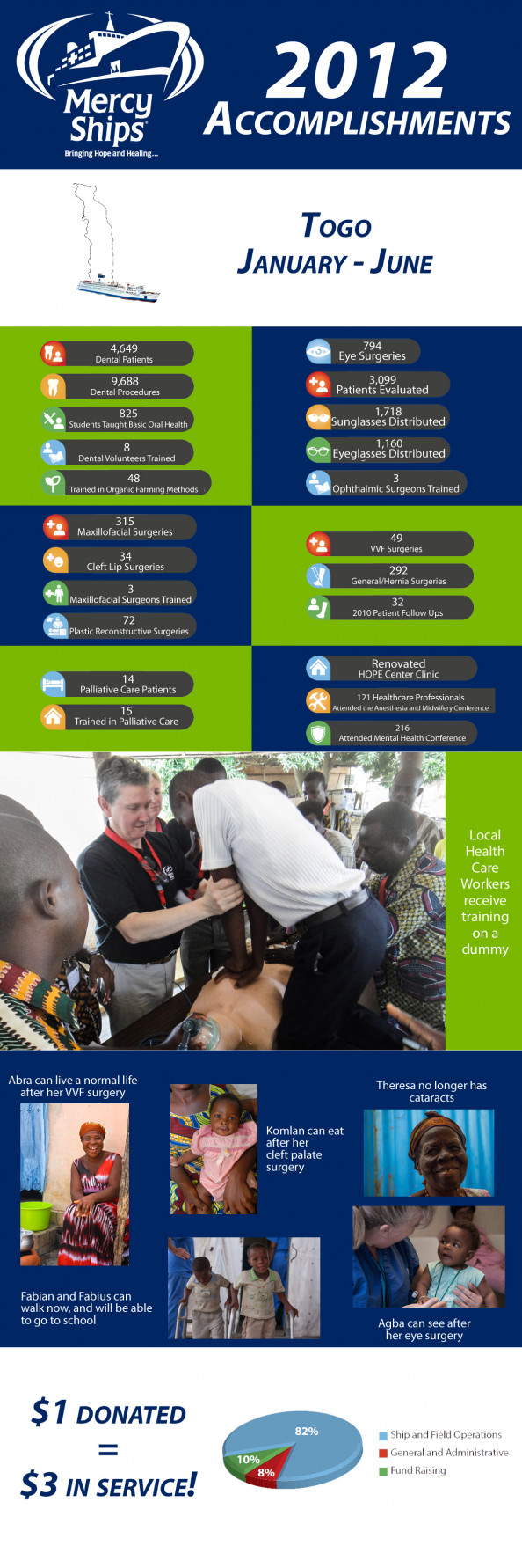 Mercy Ships Togo Accomplishments Infographic