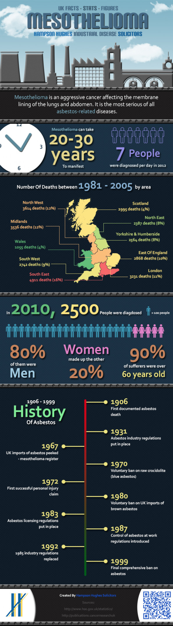 Mesothelioma - UK Stats Infographic