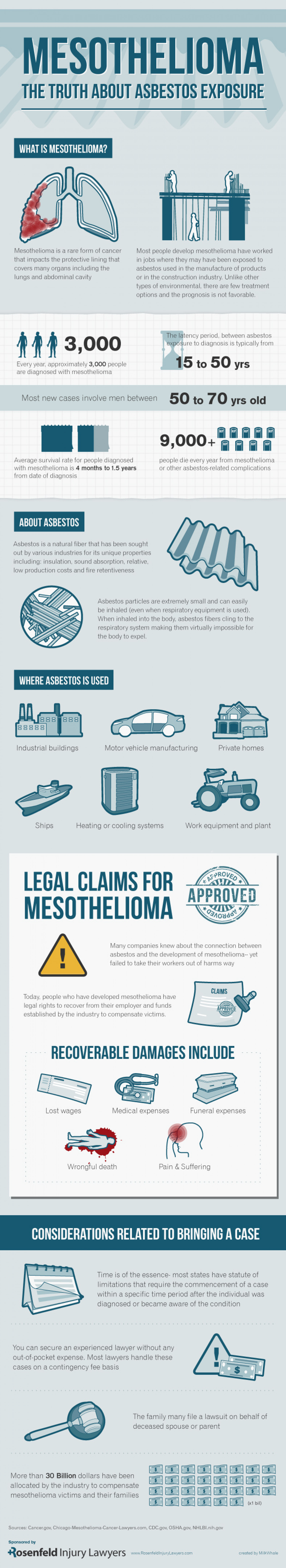 Mesothelioma: The Truth About Asbestos Exposure Infographic
