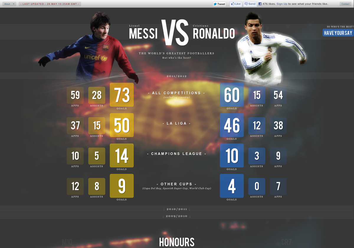 Messi Vs Ronaldo   Visual Ly